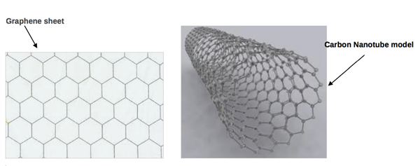 visual-representation-of-carbon-nanotube-fibers.png
